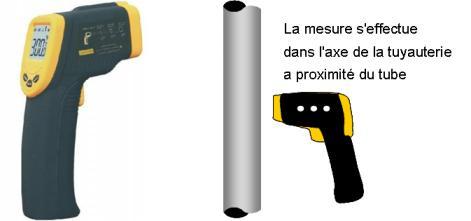 mesureur